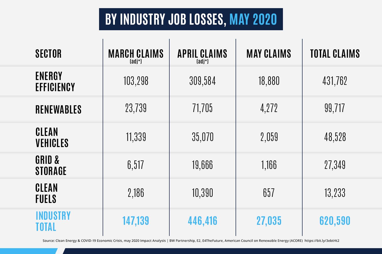 By Industry Job Losses, May 2020